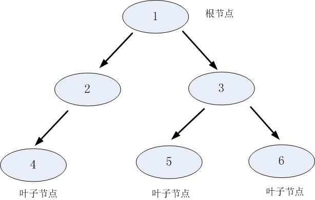 5分类决策树算法 - 数据挖掘算法(7)